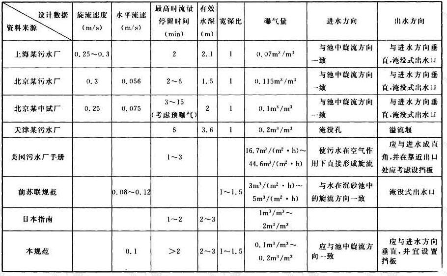 表10 曝气沉砂池设计数据