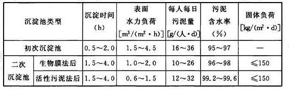 表6.5.1 沉淀池设计数据