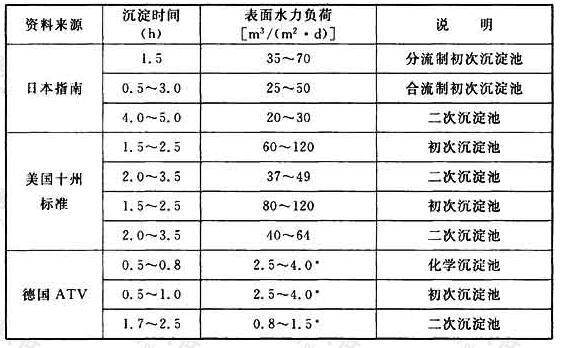 表12 表面水力负荷和沉淀时间取值范围
