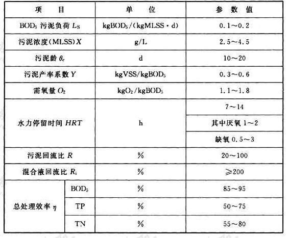 表6.6.20 厌氧/缺氧/好氧法(AAO法,又称A2O法)生物脱氮除磷的主要设计参数