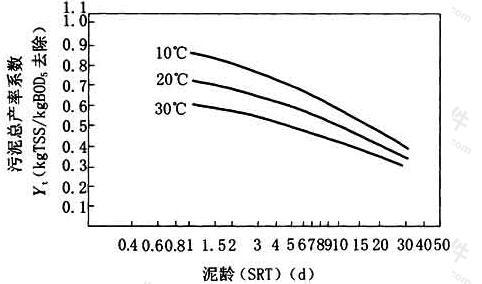 图2 有初次沉淀池时泥龄-污泥总产率系数曲线