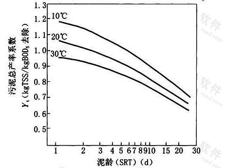 图3 无初次沉淀池时泥龄-污泥总产率系数曲线