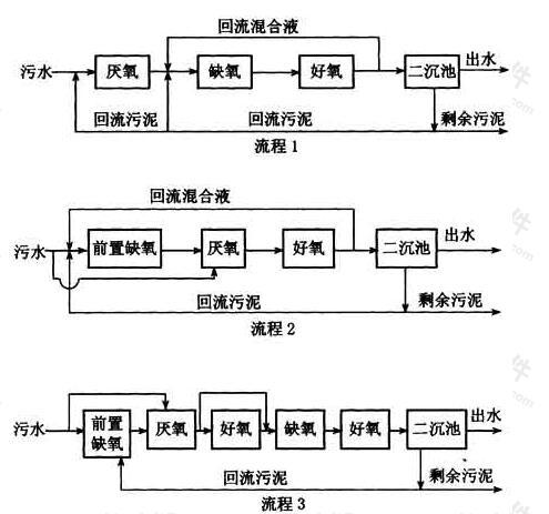 图4 一些变形的工艺流程