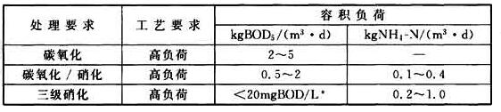 表14 生物接触氧化池的典型负荷