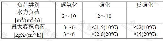 表16 曝气生物滤池典型容积负荷