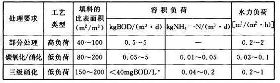 表19 生物滤池典型负荷