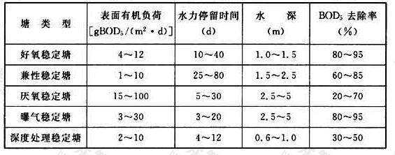 表20 稳定塘典型设计参数