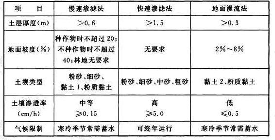 表21 污水土地处理系统典型的场地条件
