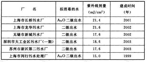 表24 一些城镇污水厂消毒的紫外线剂量