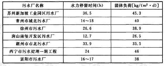 表25 污泥浓缩池浓缩活性污泥时的水力停留时间与固体负荷