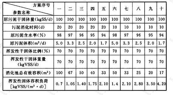 表27 污泥好氧消化池挥发性固体容积负荷测算