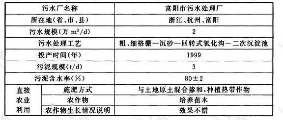 表32 污泥综合利用情况