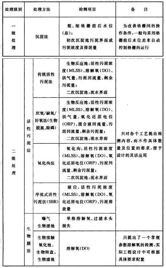 表33 常用污水处理工艺检测项目