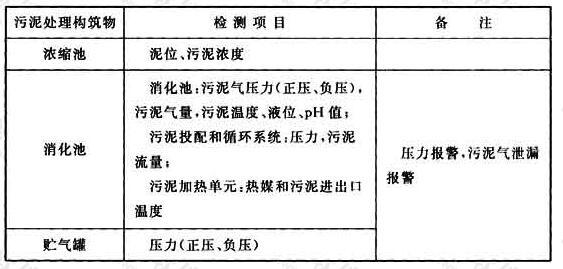 表34 污泥重力浓缩和消化工艺检测项目