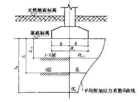 复合疏桩基础沉降计算的分层示意图