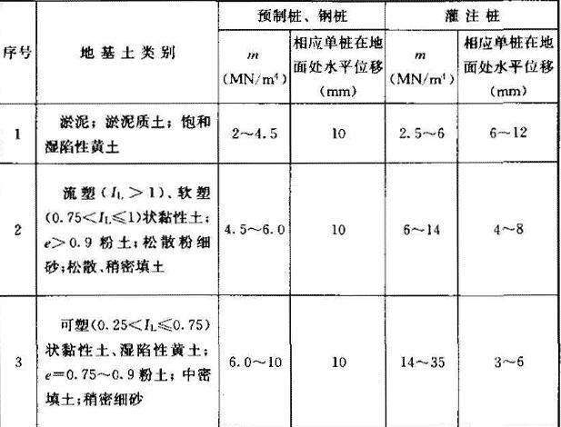 地基土水平抗力系数的比例系数m值