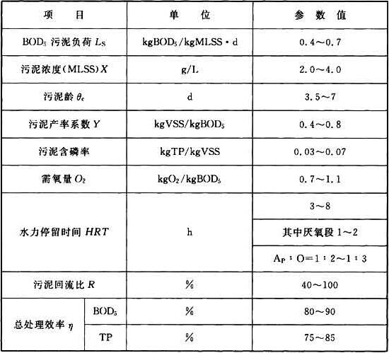 表6.6.19 厌氧/好氧法(APO法)生物除磷的主要设计参数