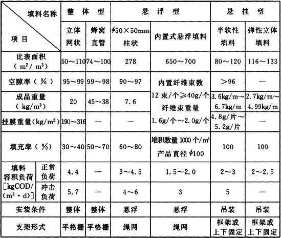 表13 常用填料技术性能
