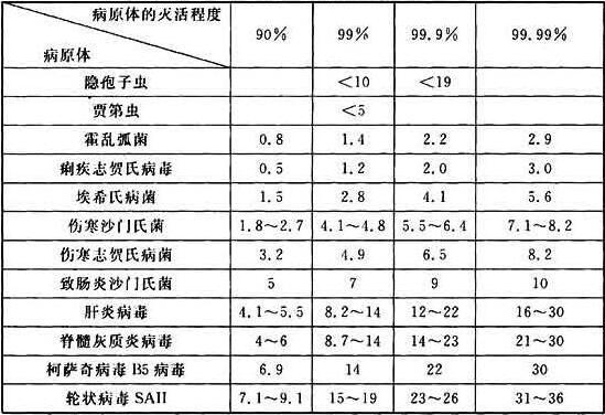 表23 灭活一些病原体的紫外线剂量(mJ/cm2)