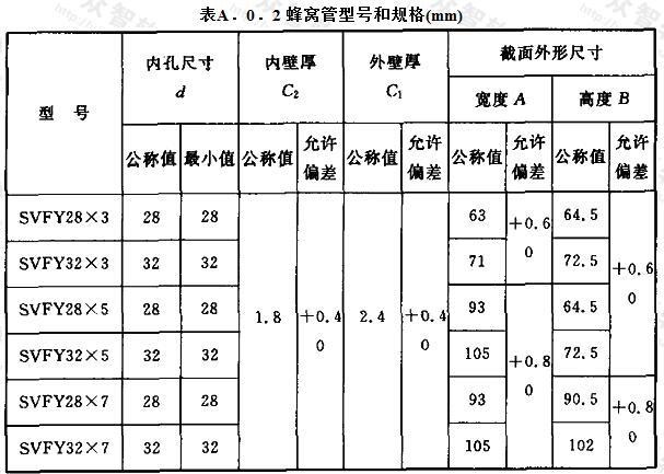 蜂窝管型号和规格(mm)