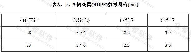 梅花管(HDPE)参考规格(mm)