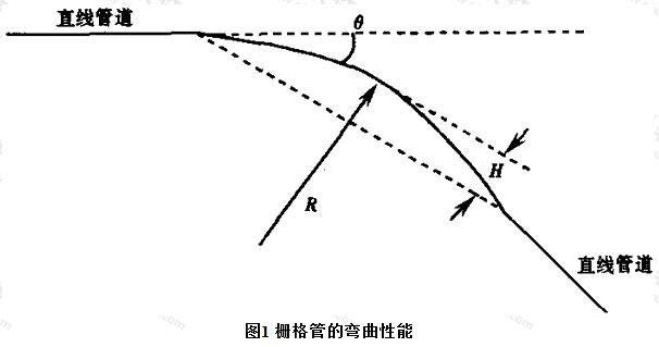 栅格管的弯曲性能