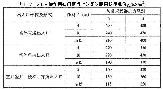 直接作用在门框墙上的等效静荷载标准值qe(kN/m2)