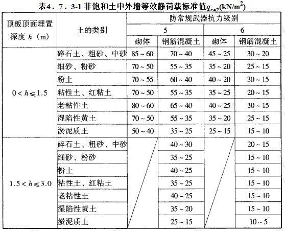 非饱和土中外墙等效静荷载标准值qce2(kN/m2)