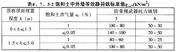 饱和土中外墙等效静荷载标准值qce2(kN/m2)