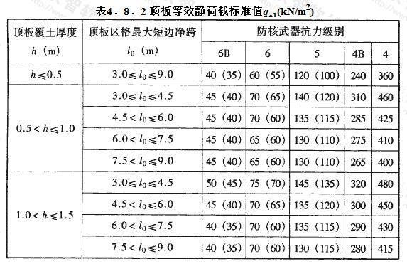 顶板等效静荷载标准值qe1(kN/m2)