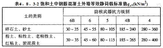 饱和土中钢筋混凝土外墙等效静荷载标准值qe2(kN/m2)