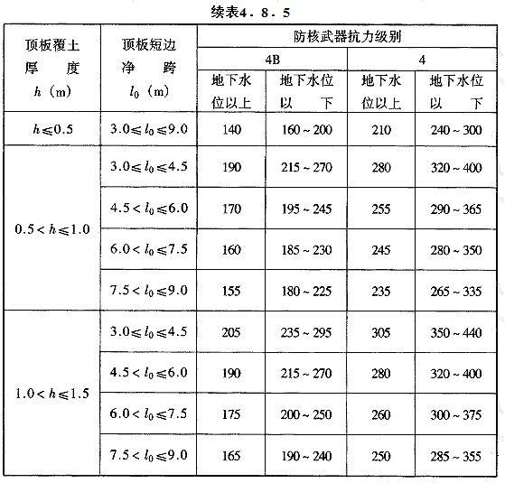 钢筋混凝土底板等效静荷载标准值qe3(kN/m2)