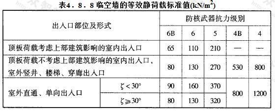 临空墙的等效静荷载标准值(kN/m2)