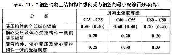 钢筋混凝土结构构件纵向受力钢筋的最小配筋百分率(%)