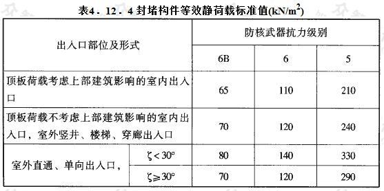 封堵构件等效静荷载标准值(kN/m2)