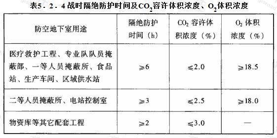 战时隔绝防护时间及CO2容许体积浓度、O2体积浓度