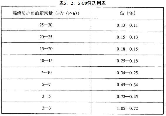 C0值选用表