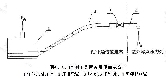 测压装置设置原理示意
