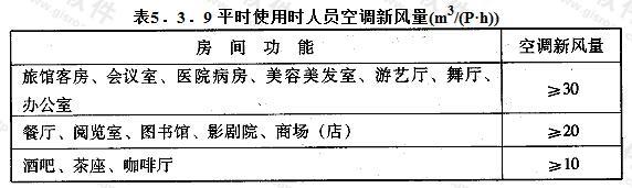 平时使用时人员空调新风量(m3/(P·h))