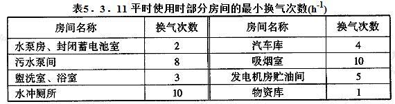 平时使用时部分房间的最小换气次数(h-1)