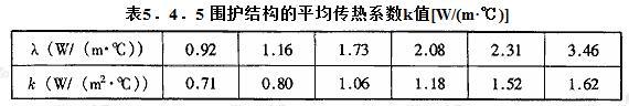 围护结构的平均传热系数k值[W/(m·℃)]