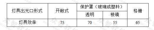 表3.3.2-1 直管形荧光灯灯具的效率(%)
