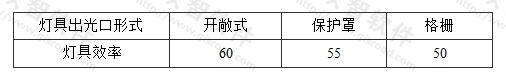 表3.3.2-3 小功率金属卤化物灯筒灯灯具的效率(%)