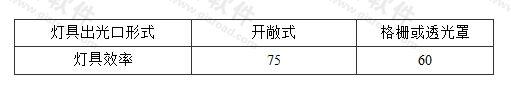 表3.3.2-4 高强度气体放电灯灯具的效率(%)