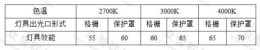表3.3.2-5 发光二极管筒灯灯具的效能(lm/W)