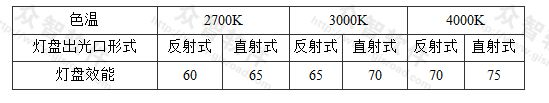 表3.3.2-6 发光二极管平面灯灯具的效能(lm/W)