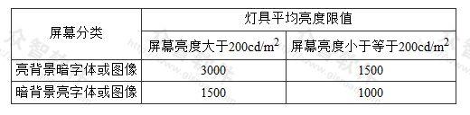 表4.3.3 灯具平均亮度限值(cd/m2)