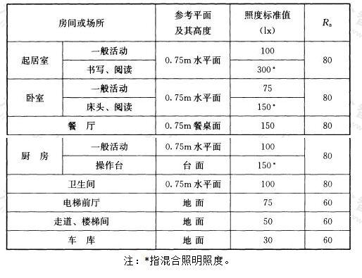 表5.2.1 住宅建筑照明标准值