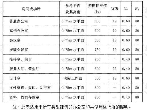 表5.3.2 办公建筑照明标准值