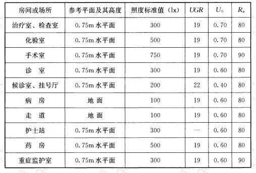 表5.3.6 医疗建筑照明标准值